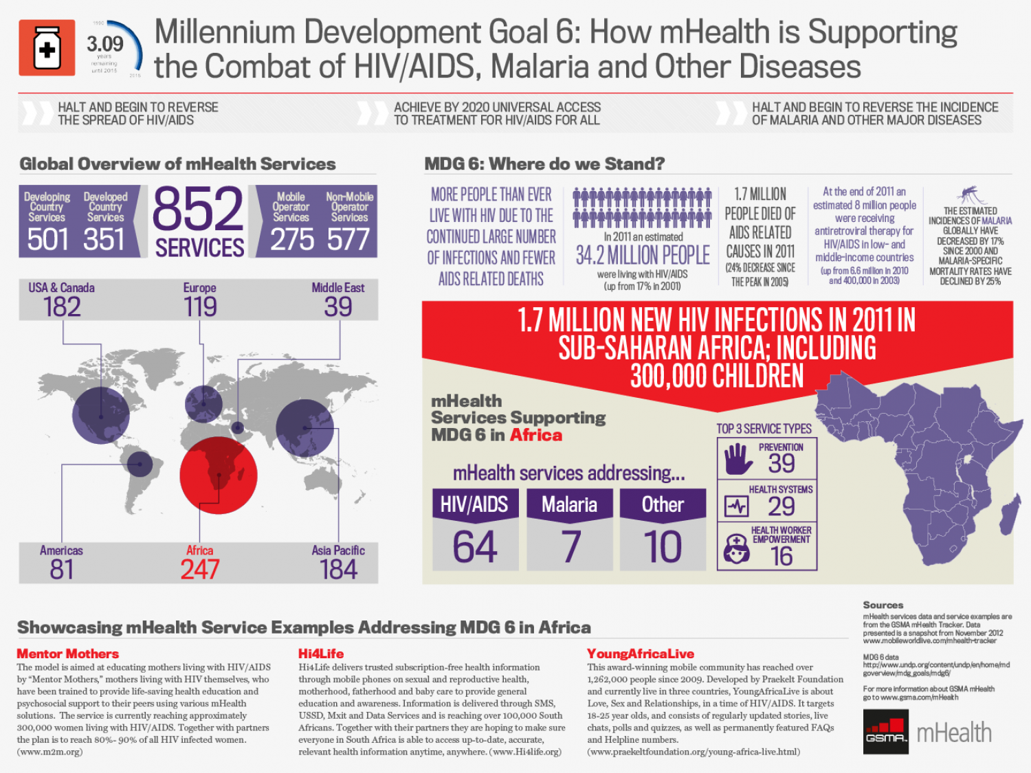 Millennium Development Goal 6: How mHealth is Supporting the Combat of HIV/AIDS, Malaria and Other Diseases Infographic