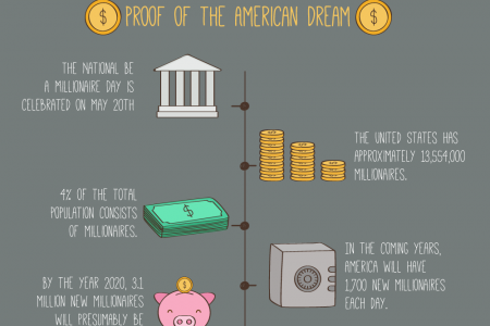 Millionaire Facts - Proof of the American Dream Infographic