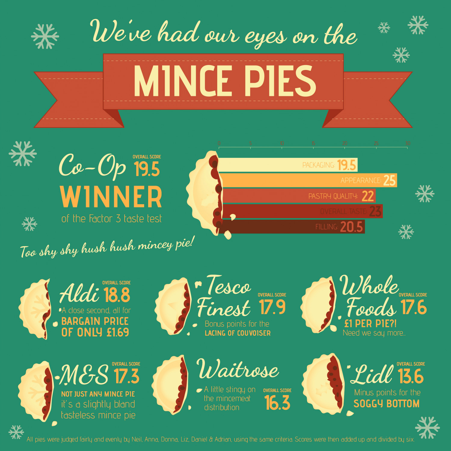 Mince Pie Review 2013 Infographic