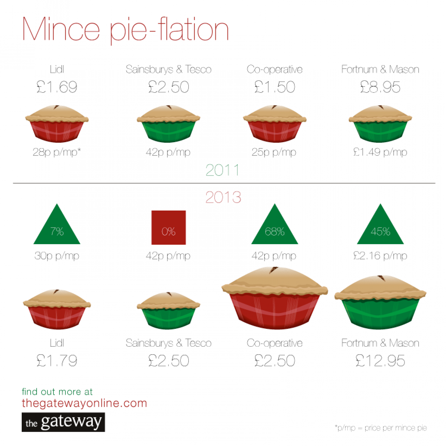 Mince pie-flation: Is the cost of Christmas rising? Infographic