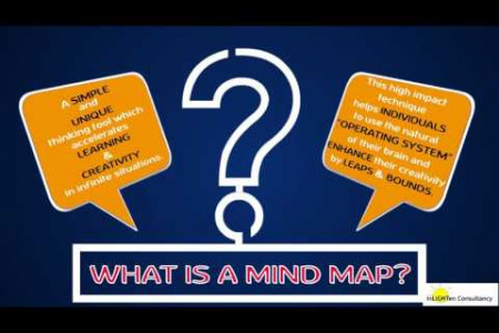 Mind Mapping for Effective Project Management Infographic