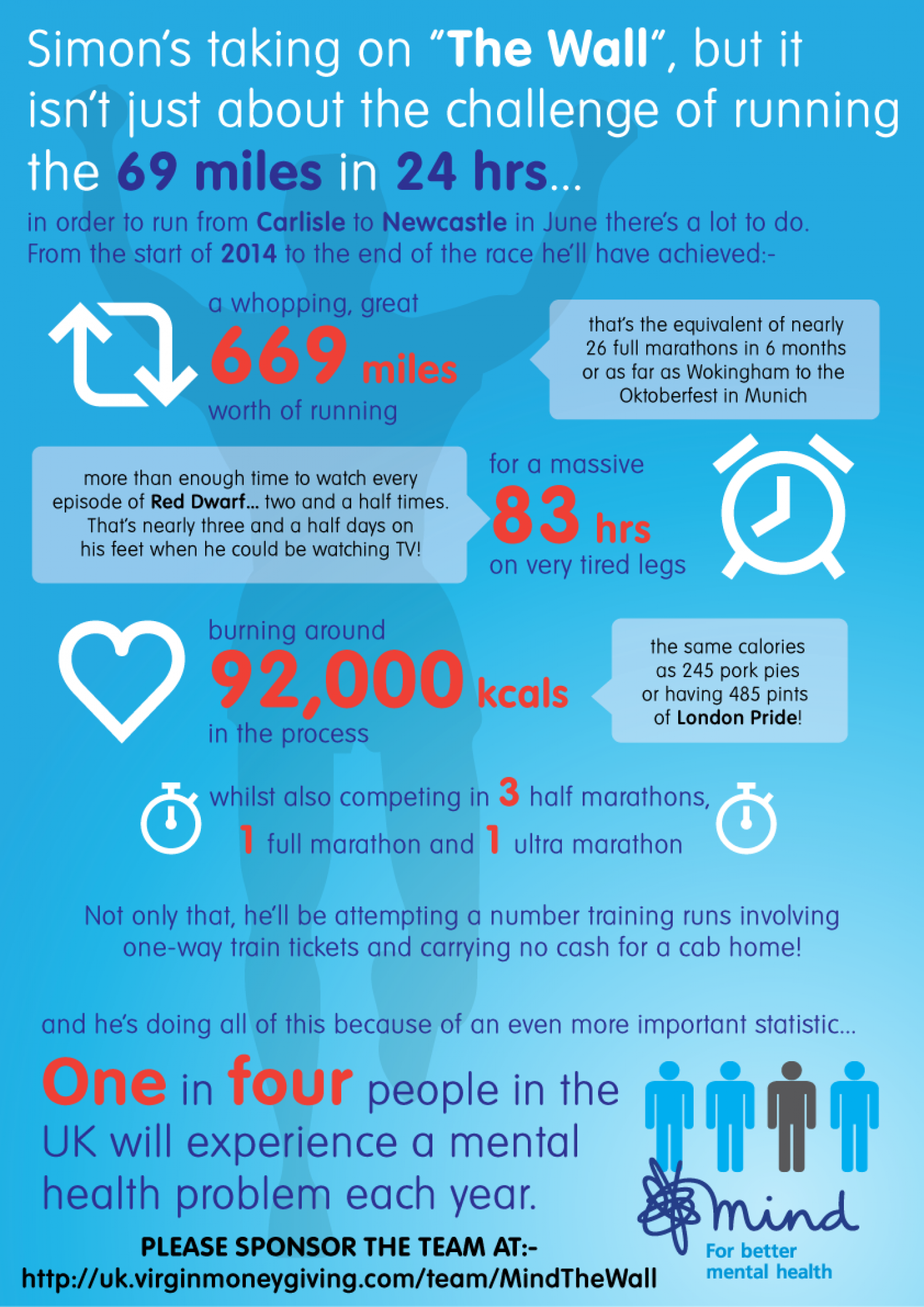 Mind The Wall - Simon Infographic