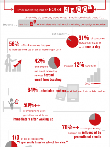 Mind-Blowing Email Marketing Statistics 2014 Infographic