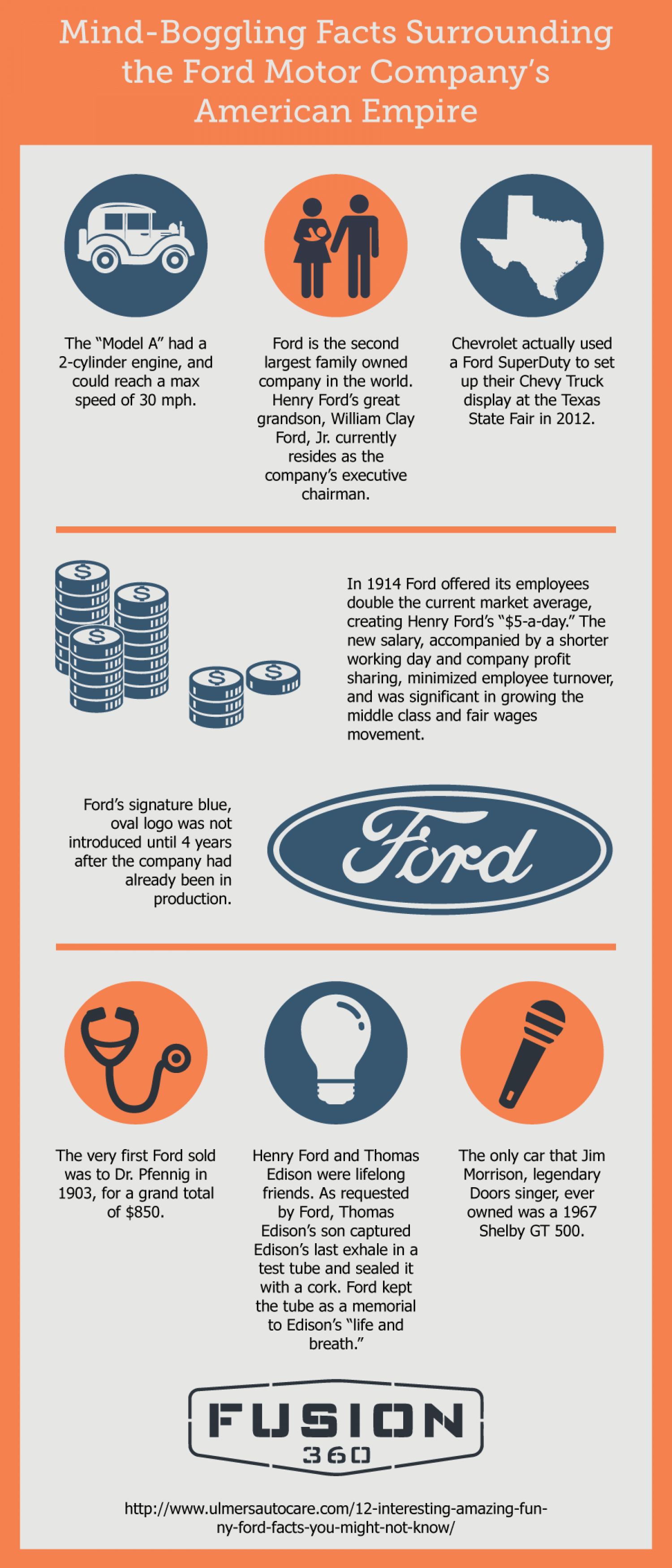 Mind-Boggling Facts Surrounding the Ford Motor Company's American Empire Infographic