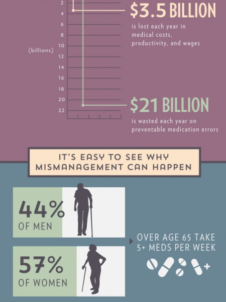 Mindful Medication Management Is a Must Infographic