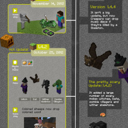 Minecraft History Told in version numbers | Visual.ly