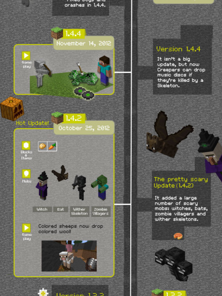 Minecraft History Told in version numbers Infographic