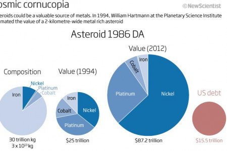 MIning asteroids Infographic
