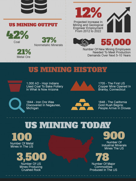 An Exploration into the United States Mining Industry Infographic