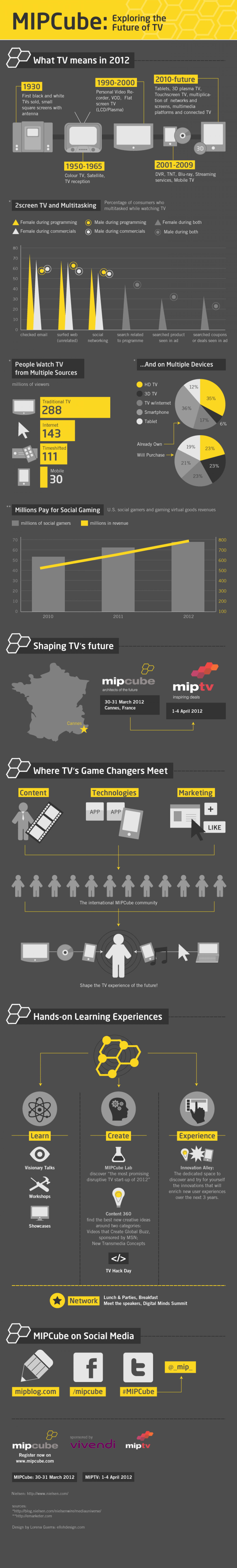 MIPCube conference Infographic