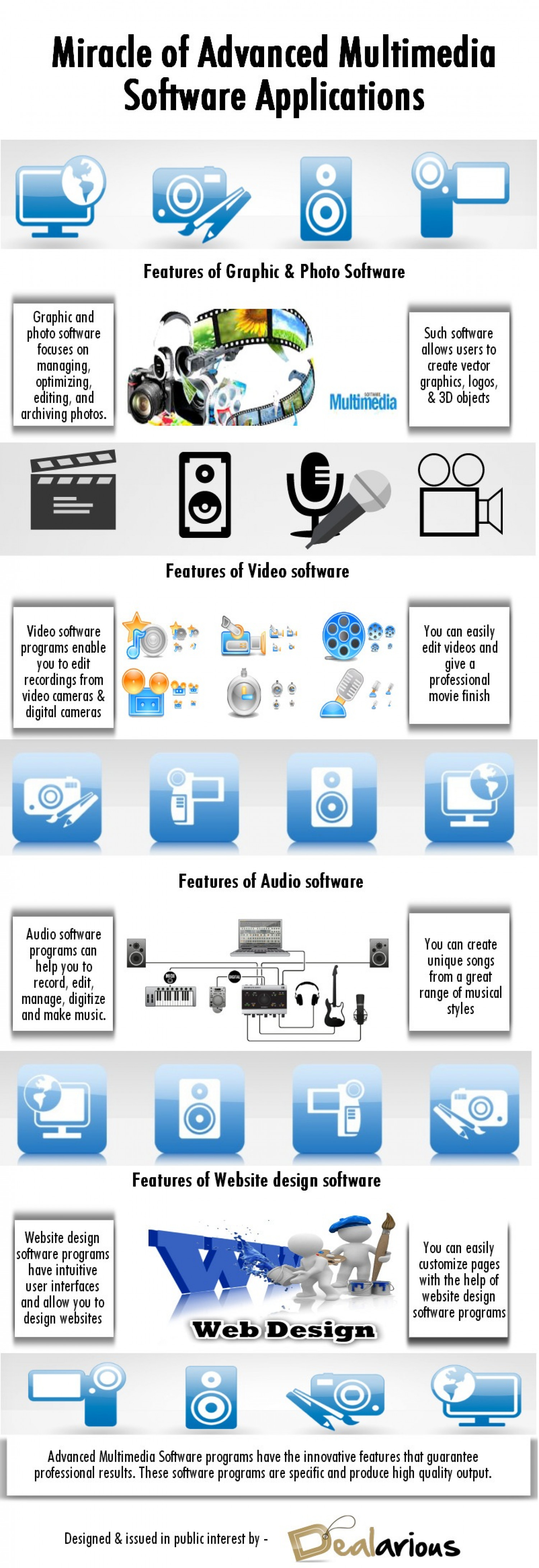 Miracle of Advanced Multimedia Software Applications Infographic