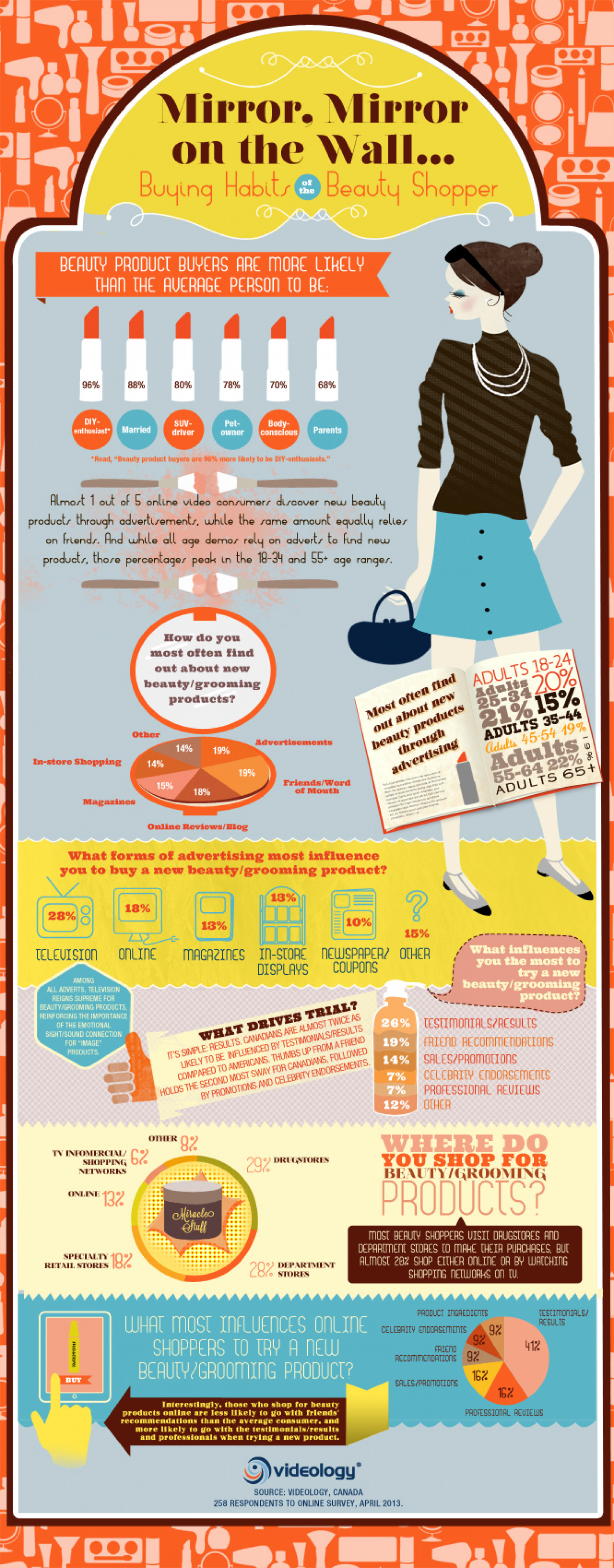 Mirror, Mirror on the Wall Infographic