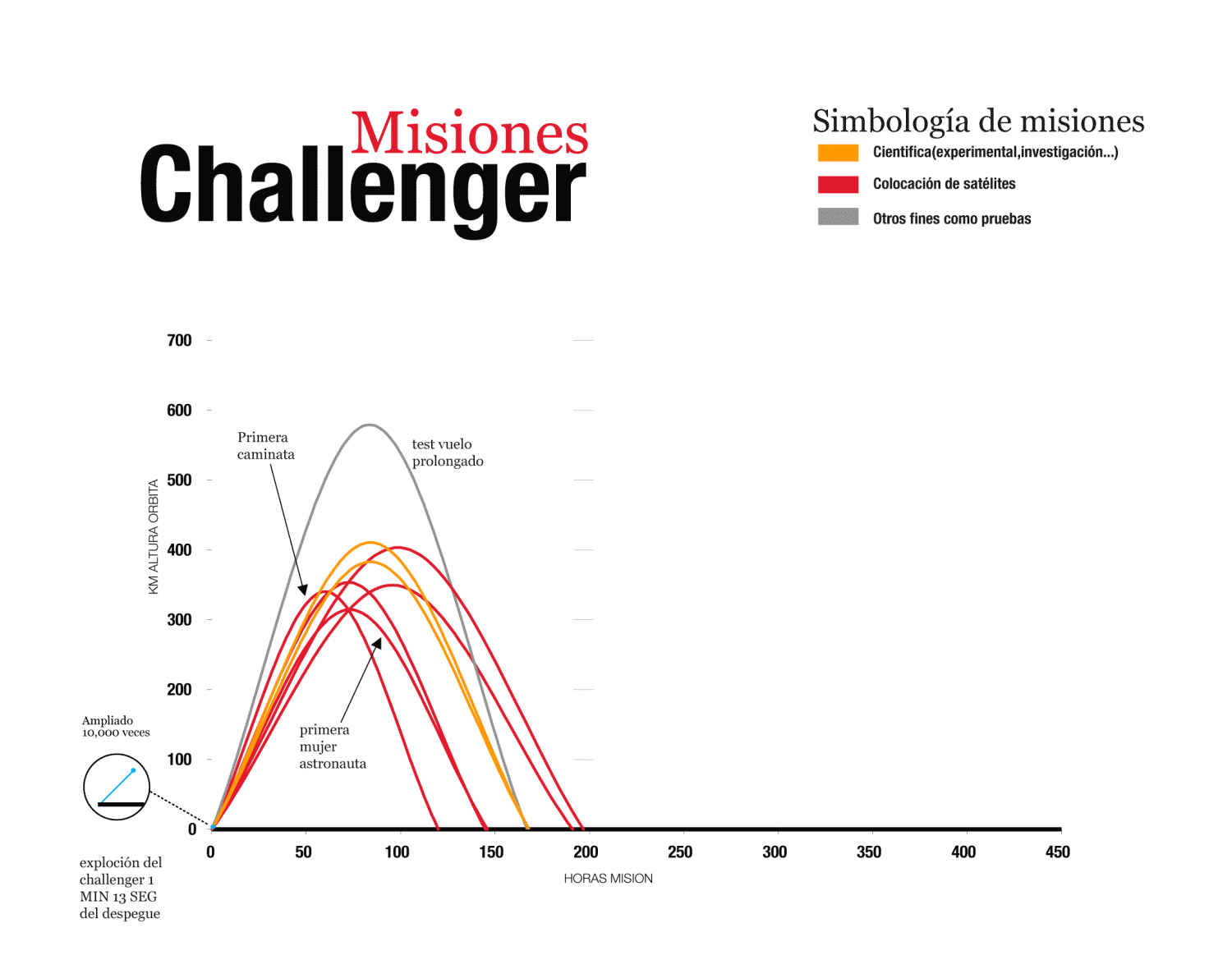Misiones del Challenger Infographic