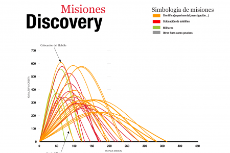 Misiones del Discovery Infographic