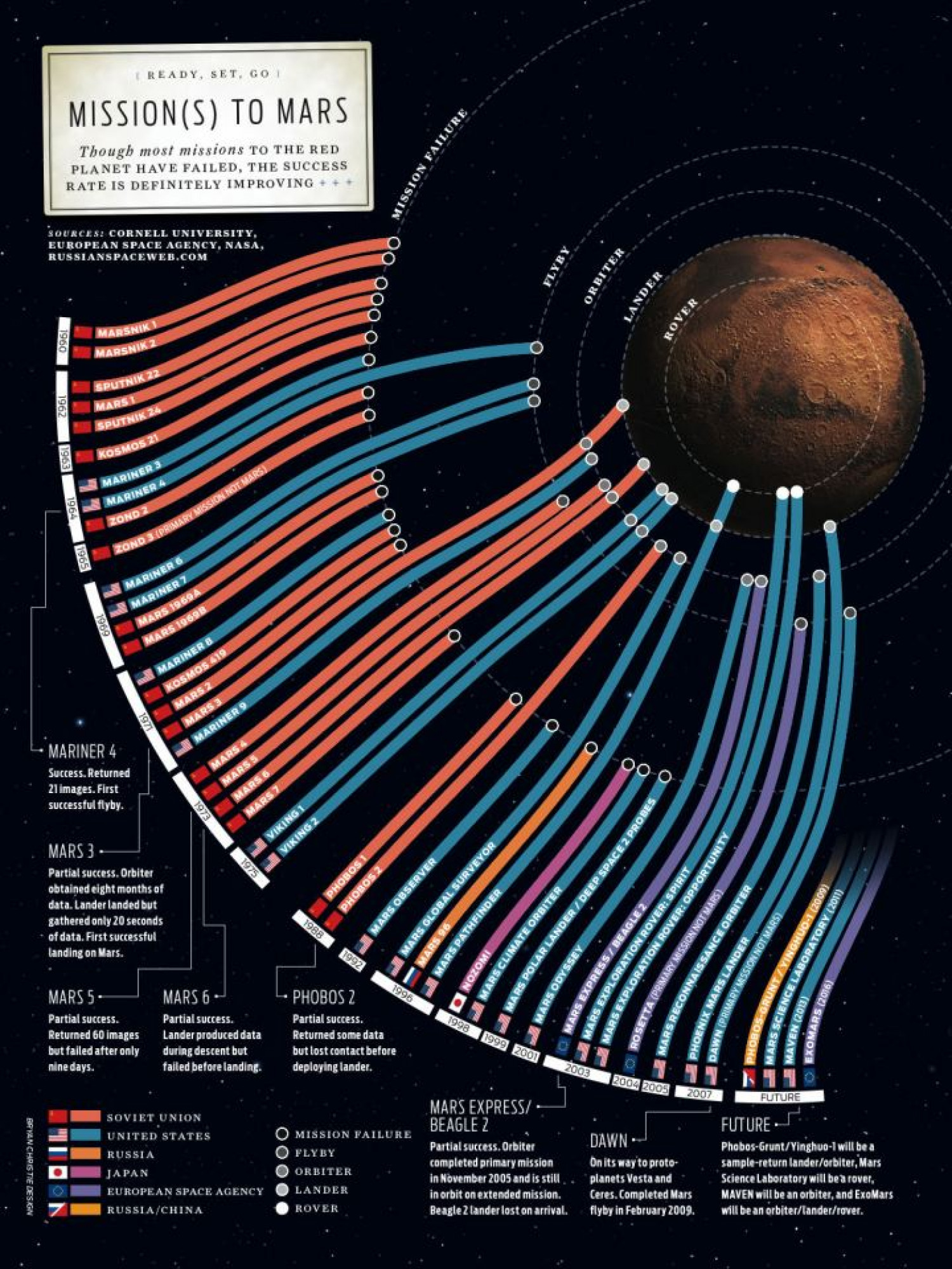 Mission(s) to Mars  Infographic
