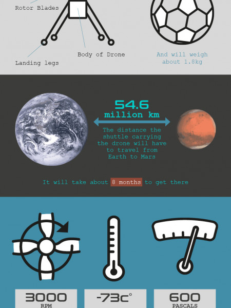 Mission to Mars Infographic