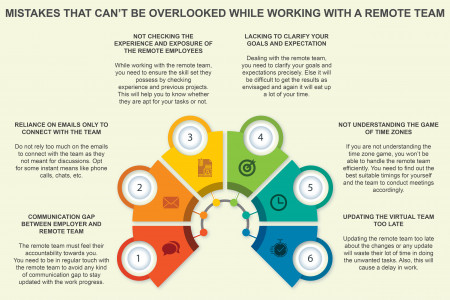 Mistakes That Can't Be Overlooked While Working With A Remote Team Infographic