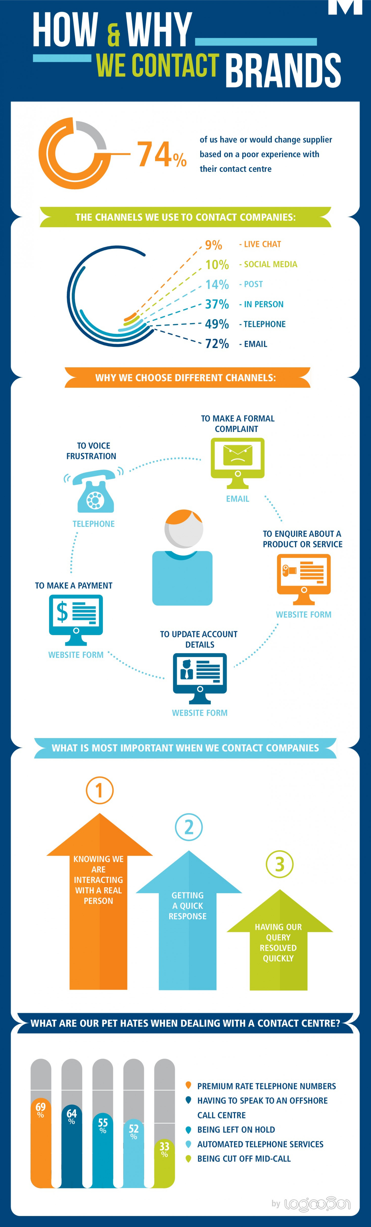 How and Why We Contact Brands Infographic