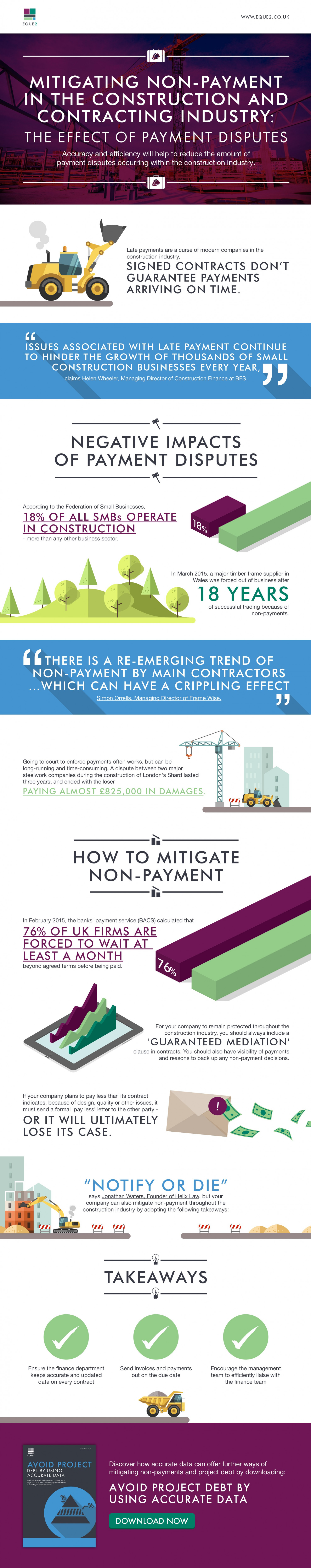 Mitigating Non-Payment in the Construction and Contracting Industry: The Effect of Payment Disputes  Infographic