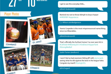 MLB Home Run Derby Infographic