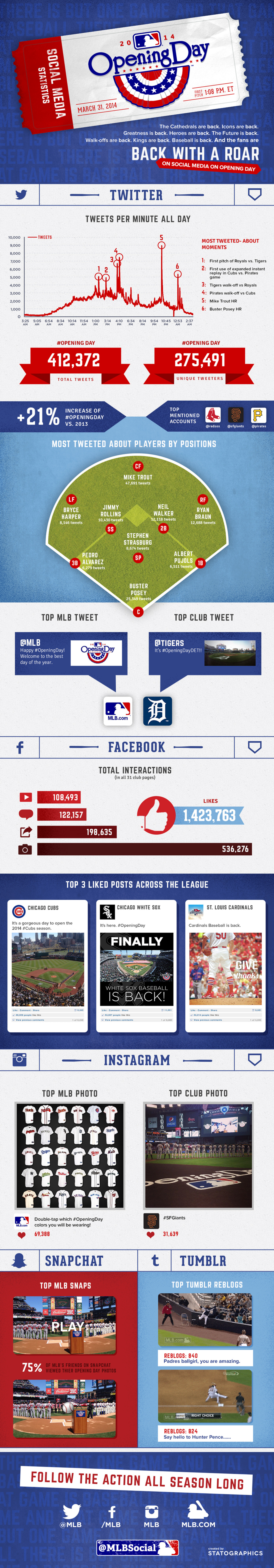 MLB Opening Day 2014 Social Media Stats Infographic  Infographic