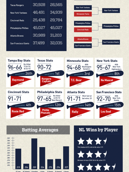 MLB Postseason 2010 Infographic