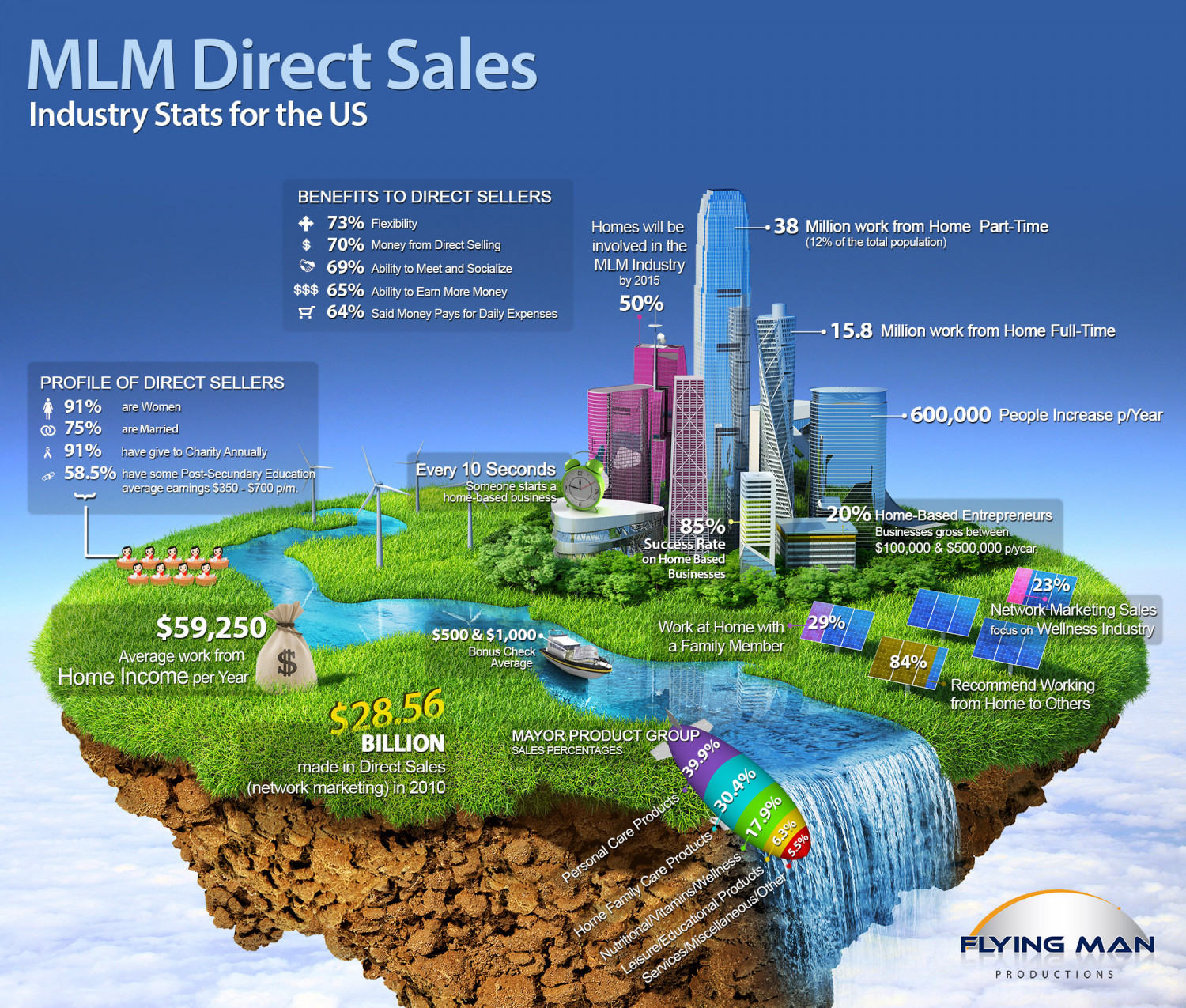 MLM Direct Sales Infographic
