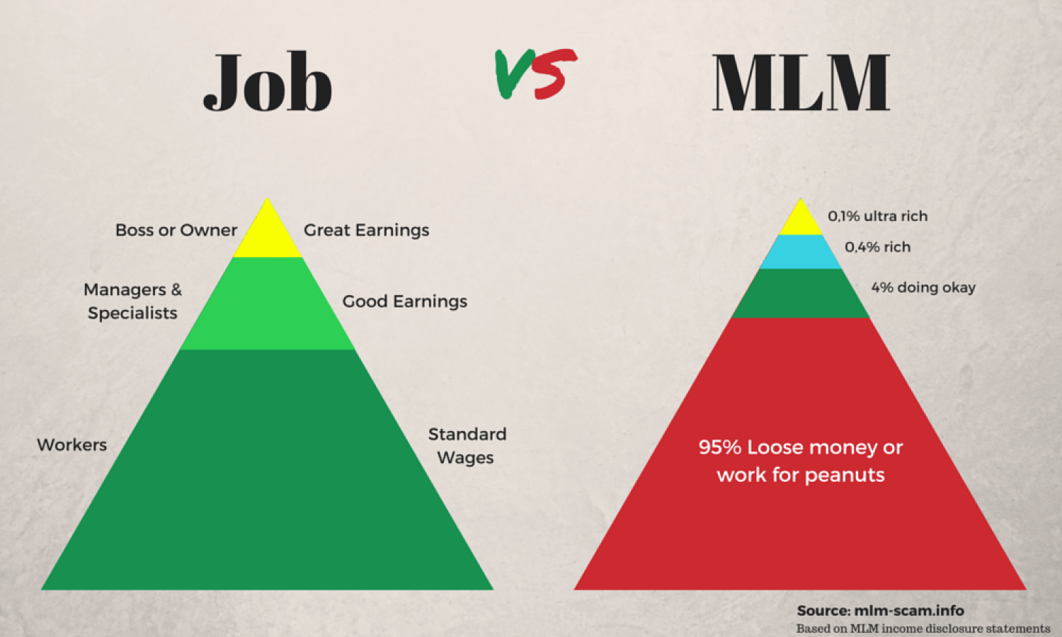 MLM vs JOB Infographic
