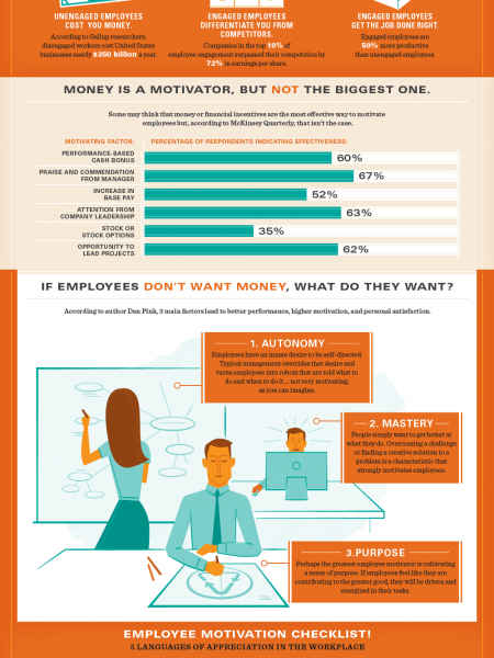 Mo Money, Mo Problems: How Money Can Hurt Employee Motivation Infographic