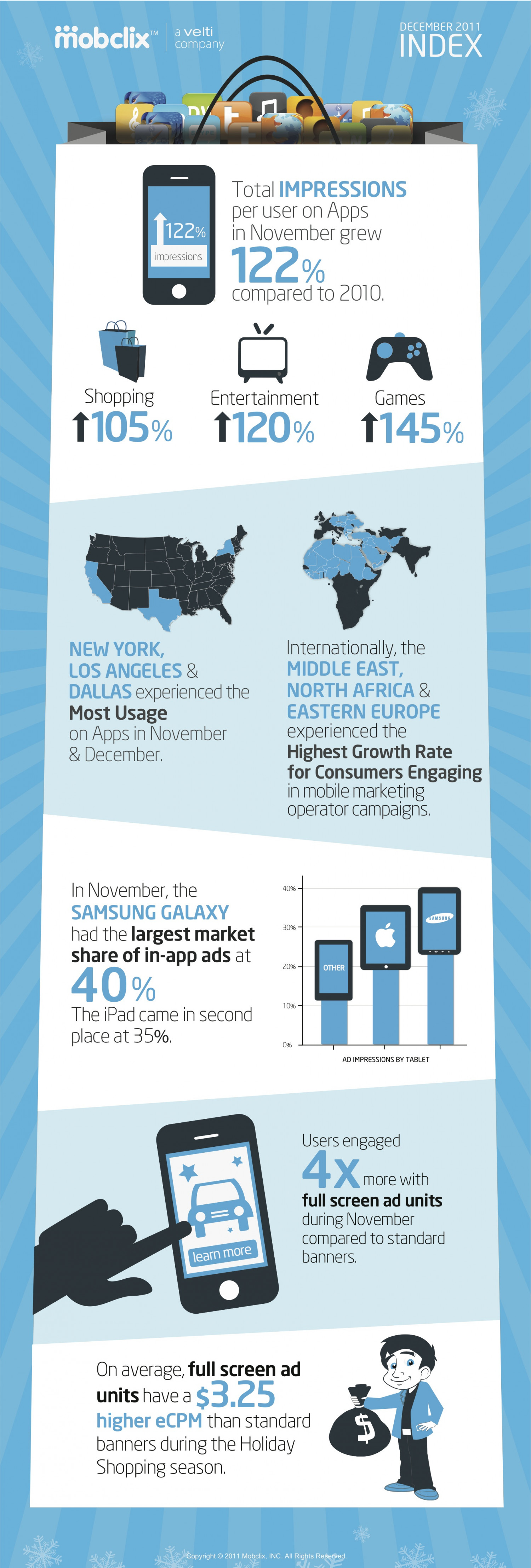 Mobclix Index: 2011 Holiday Infographic