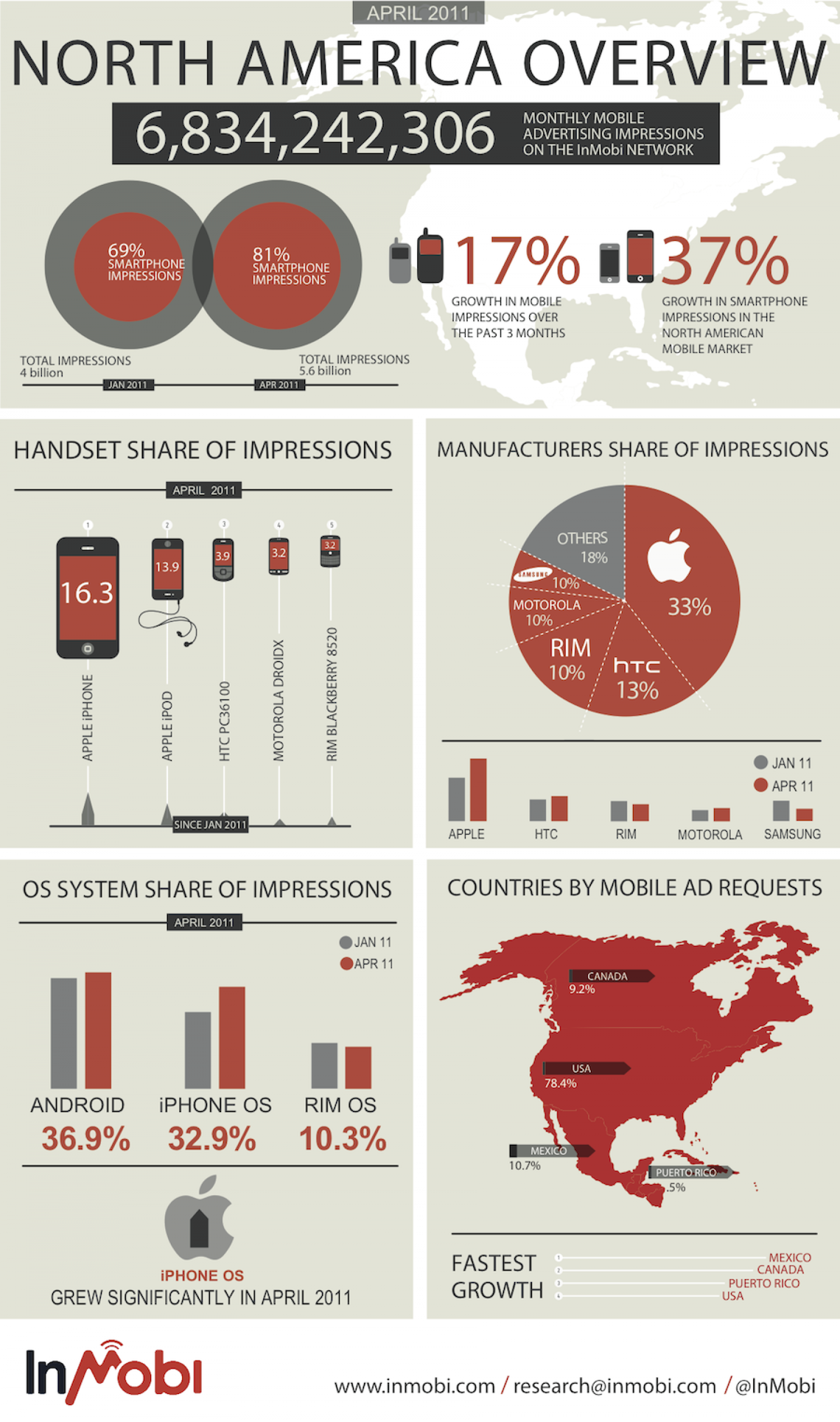 Mobile Ad Impressions Infographic