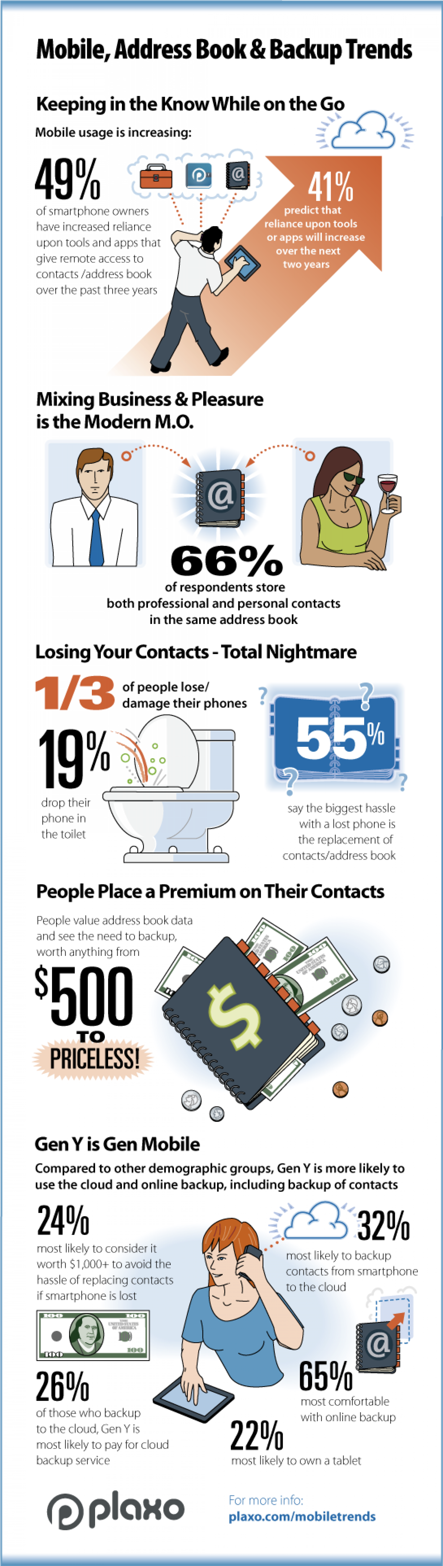 Mobile, Address Book & Backup Trends Infographic