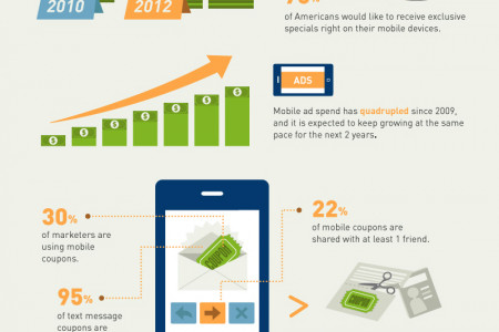 Mobile Advertising in 2013 Infographic
