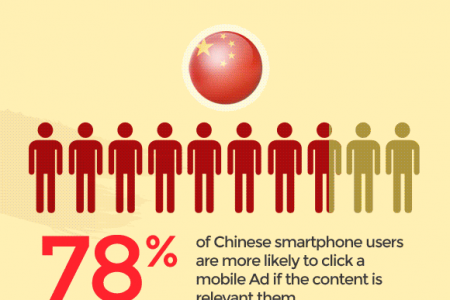 Mobile Advertising In China – Statistics And Trends Infographic