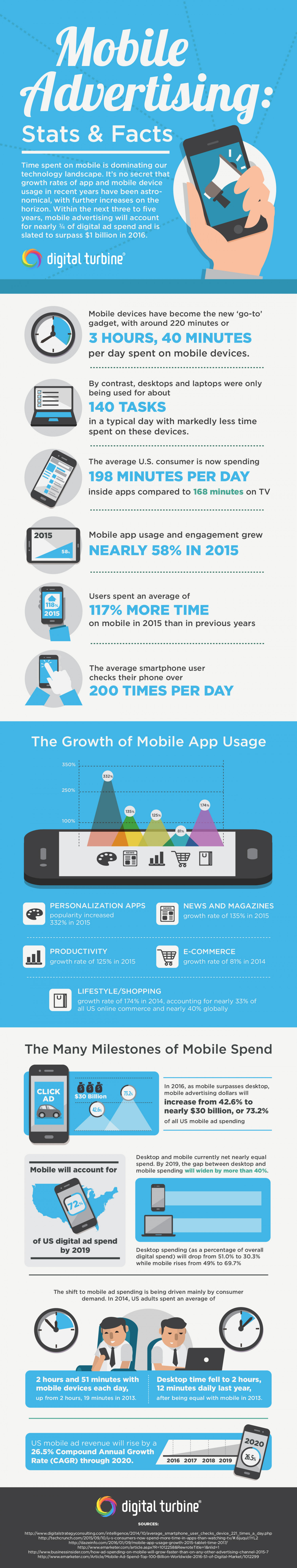Mobile Advertising: Stats & Facts - Infographic by Digital Turbine Infographic