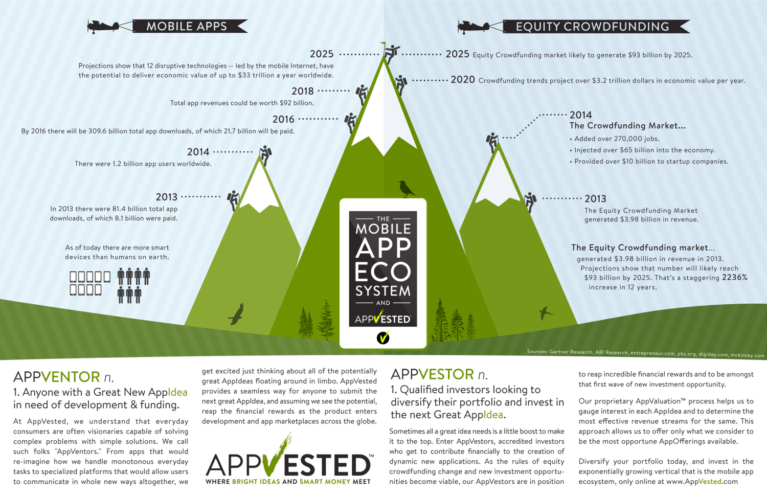 Mobile and Equity Crowdfunding EcoSystem Infographic
