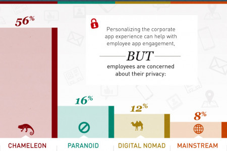 Mobile App Abandonment in the Workplace Infographic