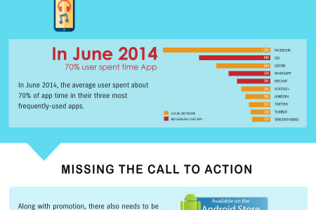 Mobile App Development and Marketing Mistakes Infographic