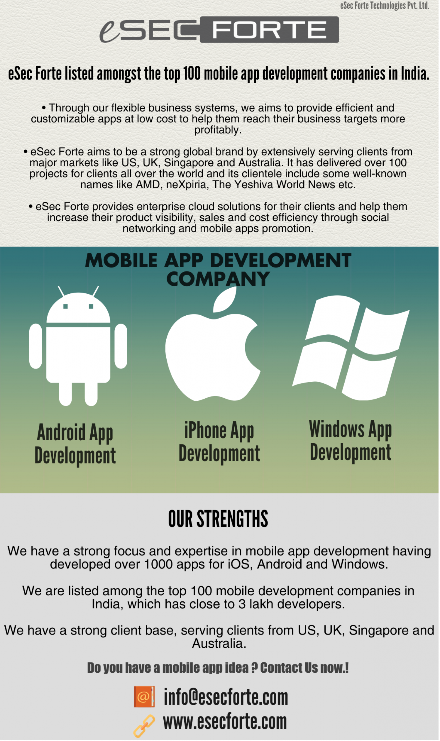 Mobile App Development Company India & USA Infographic