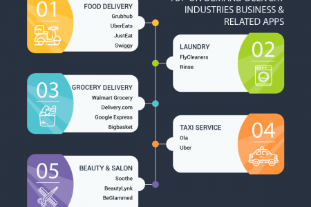 Mobile App For On Demand Delivery Business Infographic