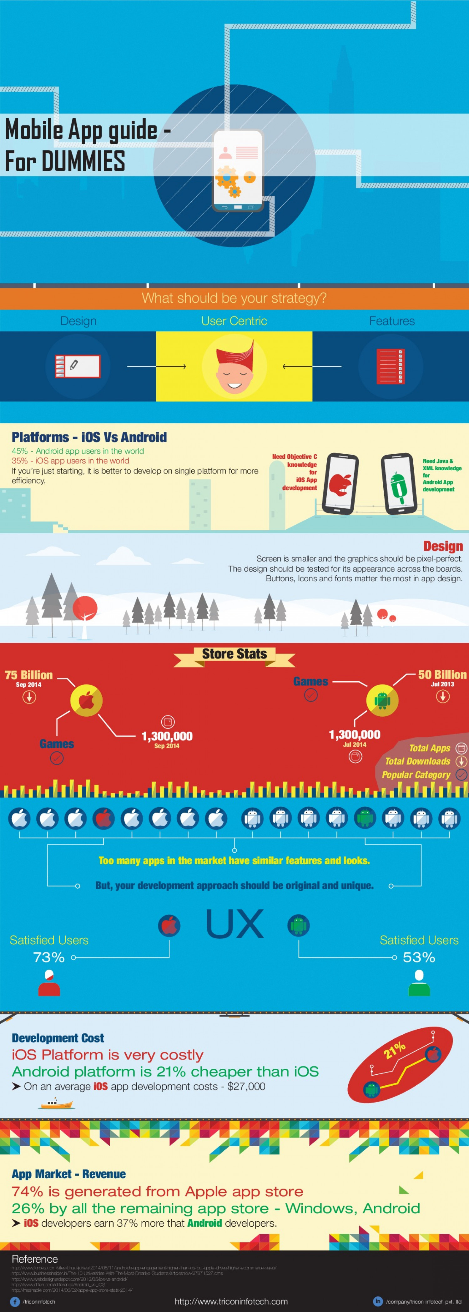 Mobile App Guide - For Dummies Infographic