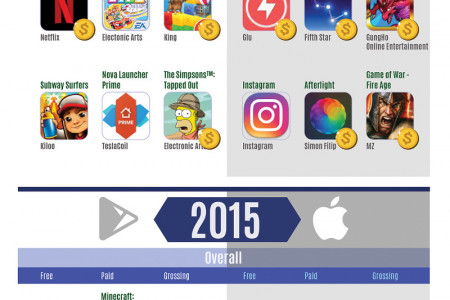 Mobile App Rankings - The Most Popular Apps by Year (2012-2017) Infographic