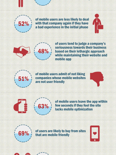 Mobile App World Revolutionizes the Shopping Spree Smartphone Users Infographic