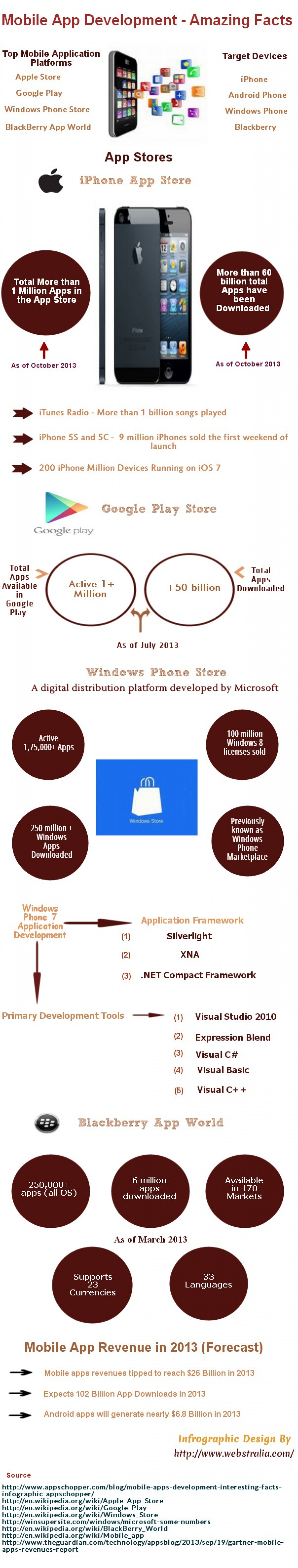 Mobile Application Development - Amazing Facts Infographic