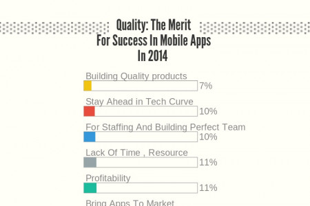 Mobile Application Development And Testing in 2014 Infographic