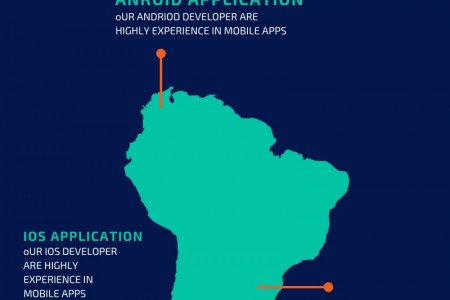 MOBILE APPLICATION DEVELOPMENT COMPANY Infographic