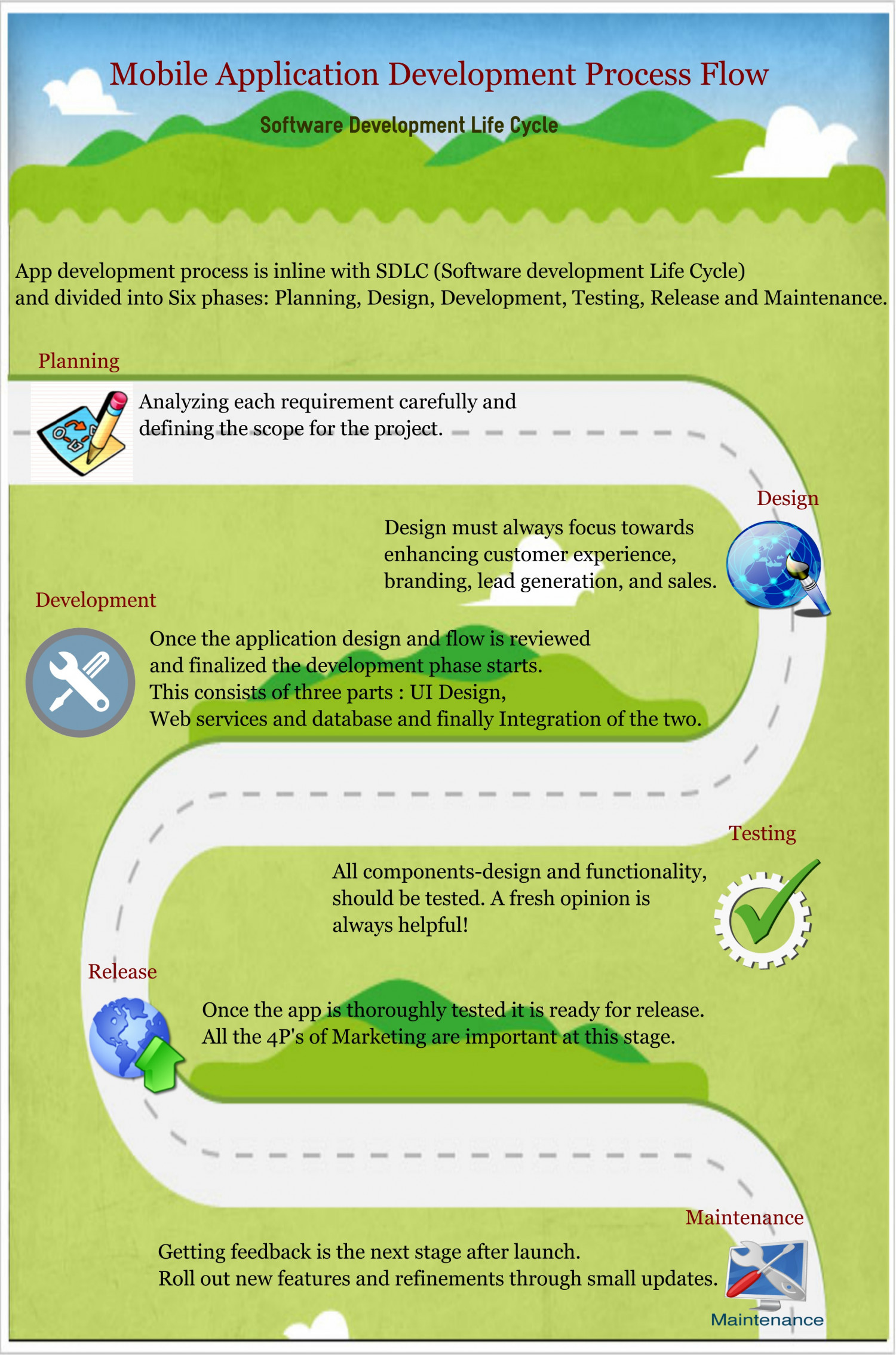 Mobile Application Development Process Flow Infographic
