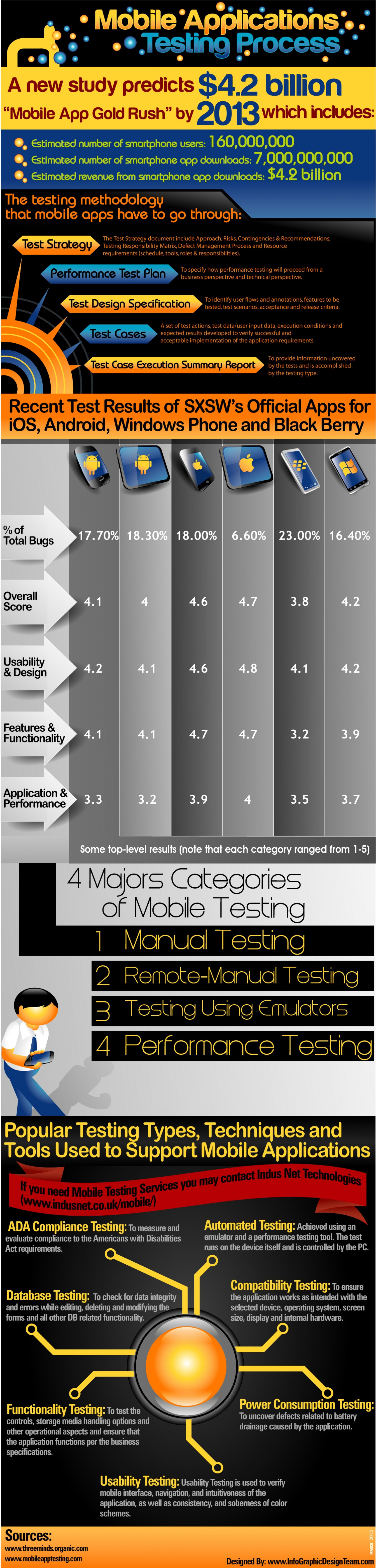 Mobile Application Testing Process Infographic