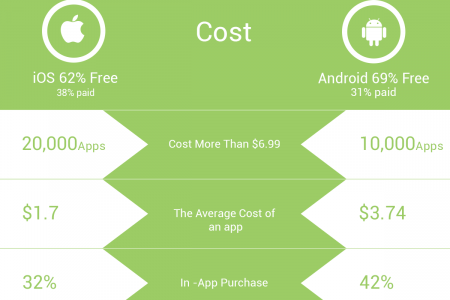 Mobile Apps - Facts & Figures Infographic