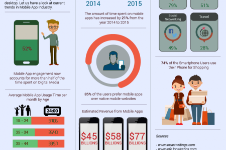 Mobile Apps & Its Increasing Popularity Infographic